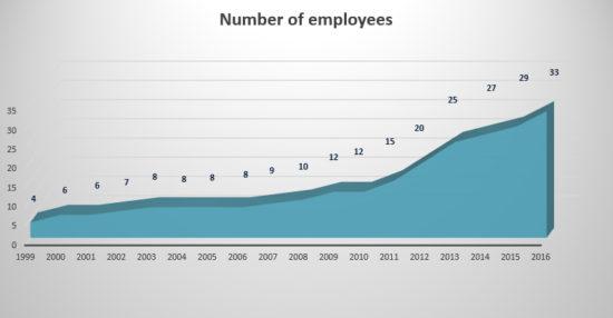 employees chart